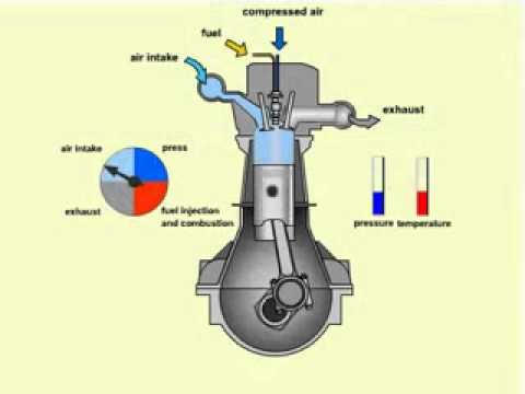 Four Stroke Diesel Enginewmv  YouTube
