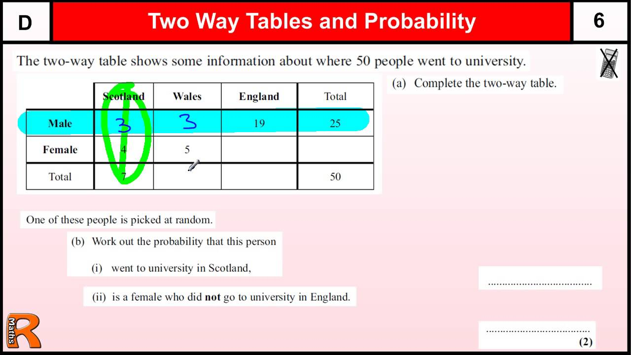 Two Way Tables and Probability GCSE Maths Foundation ...