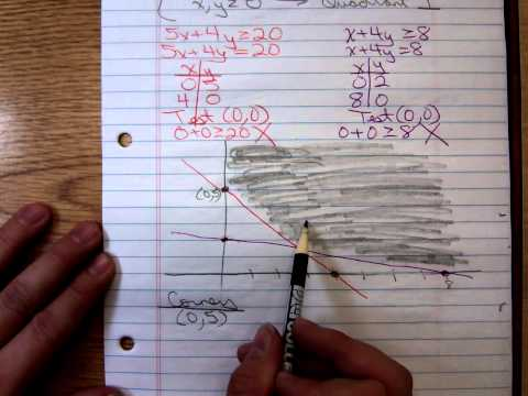 Math 1324 Linear Programming Example Unbounded Feasible Region