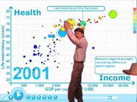 Gapminder Video #3 - Utvecklingstrender (Swedish)