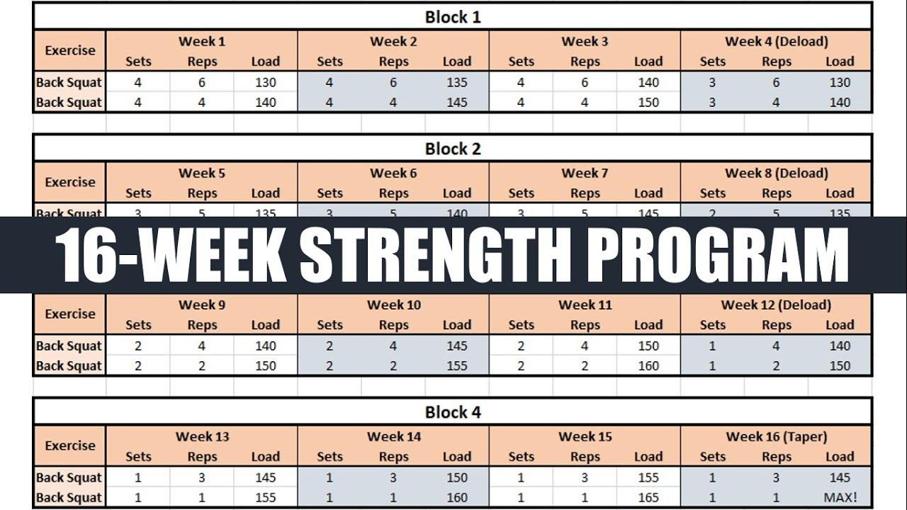 How to Create a Periodized 16-Week Strength Training Cycle