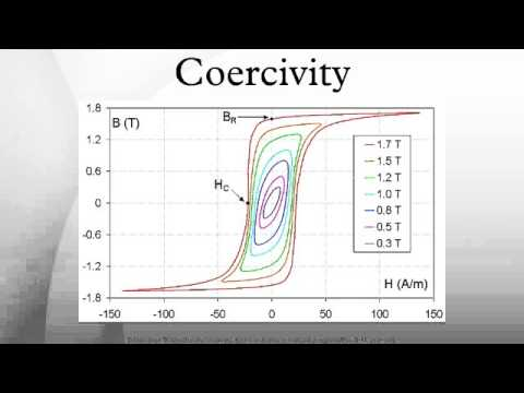 Coercivity