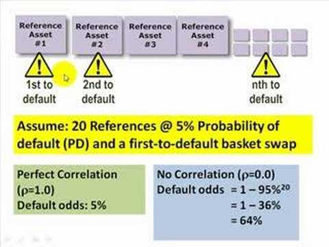 FRM: Basket credit default swap (CDS)