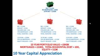 Property Investment UK - Why Invest In Property?