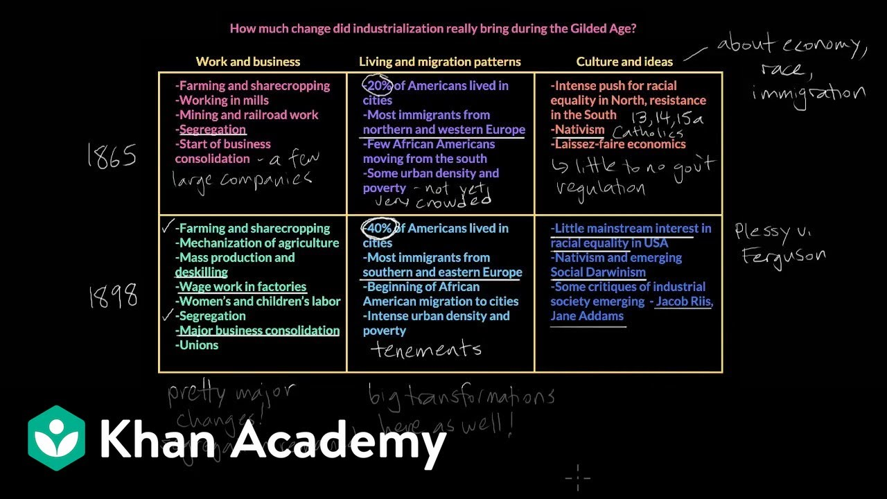Continuity and change in the Gilded Age | Period 6: 1865-1898 | AP US  History | Khan Academy