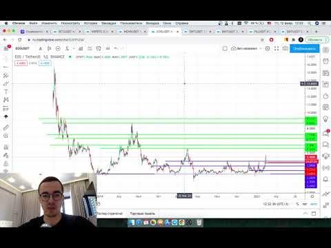 Прогноз цены на Биткоин и другие криптовалюты (12 февраля)