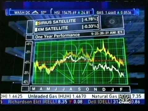 Ron Reuven CNBC Sirius Satellite Interview 2006