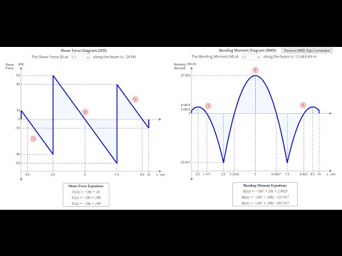 Bending Moment Diagram Calculator Software Images How To Download