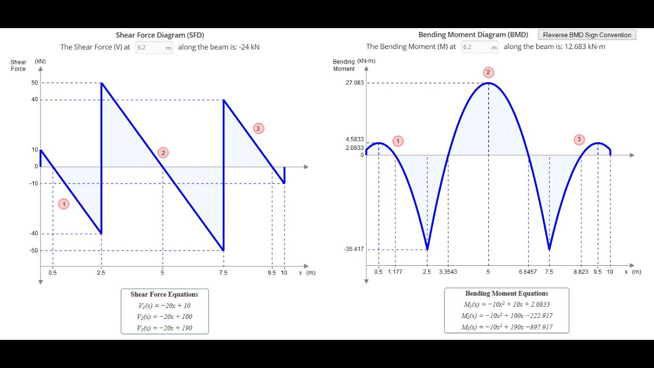 Draw The Shear And Bending Moment Diagrams For Beam Aprilaire 600 Automatic Wiring Diagram Easiest Way To Solve/sketch Sfds & Bmds - Force Calculator Tool ...