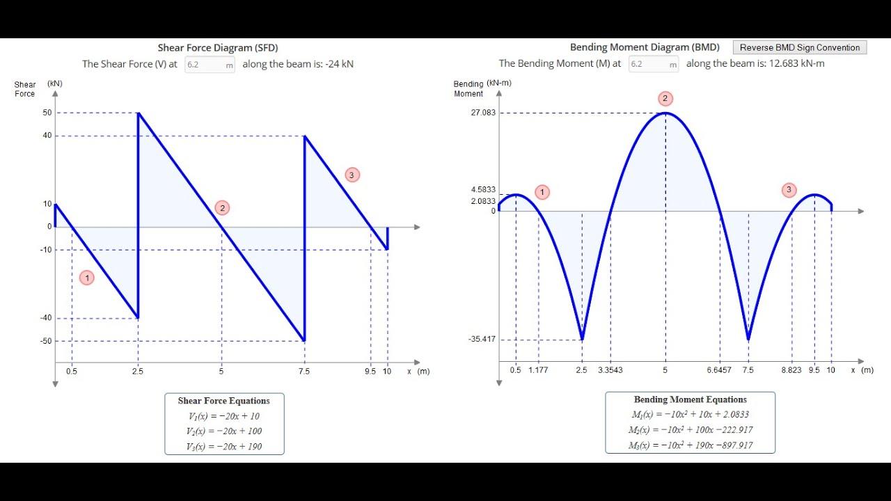 Shear And Moment Diagram Generator Bending Force