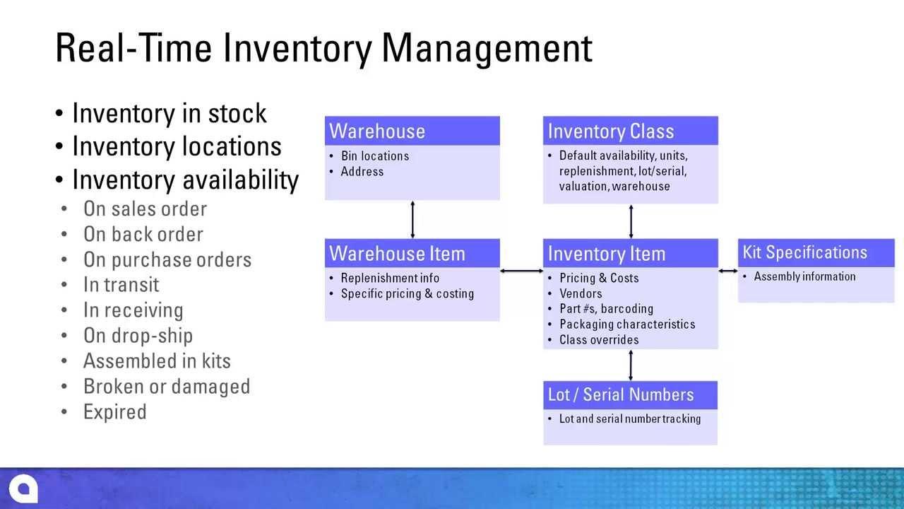 WMS Warehouse Management System Singapore | Netsense
