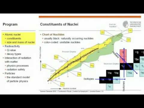 Atomic Physics: 16. Nuclei and Particles: 1. Constituents of Nuclei