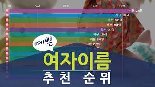 예쁜 여자이름 추천 순위(2008-1-1부터 2019-…