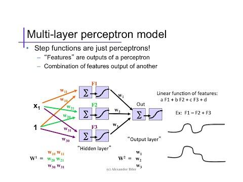 Neural Networks (1): Basics