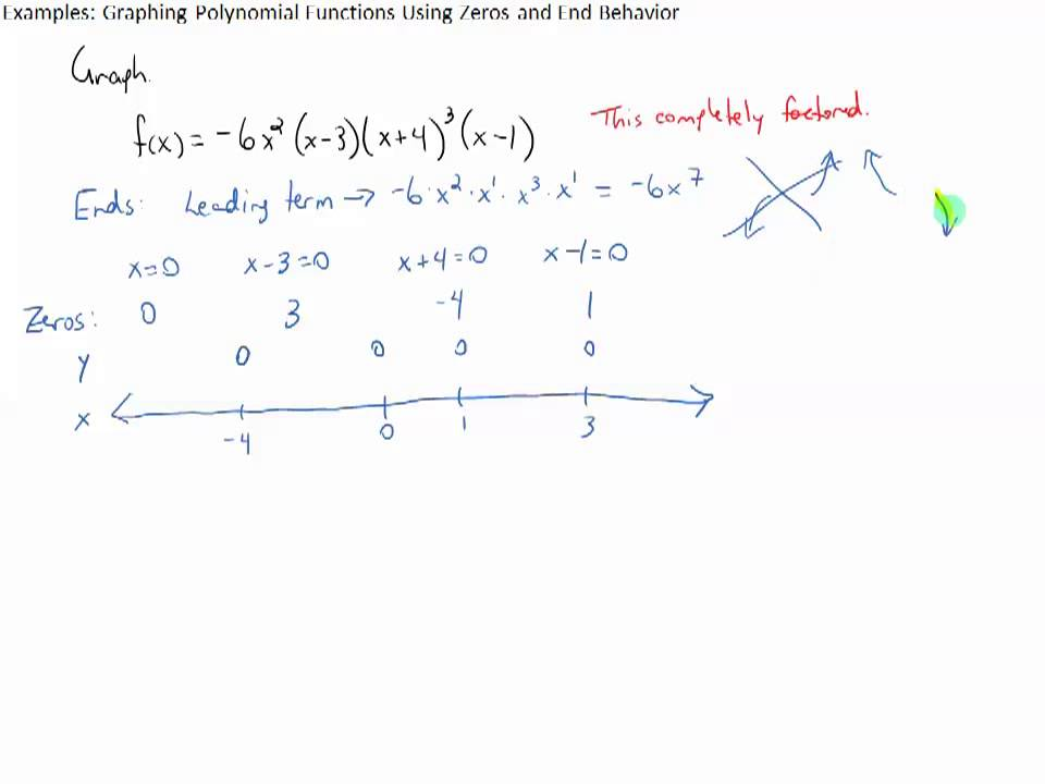 examples graphing polynomial functions using zeros and