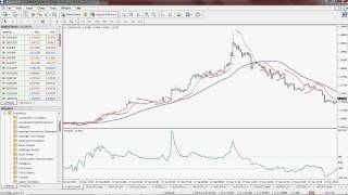 Parabolic SAR, SMA and CCI Scalping Strategy