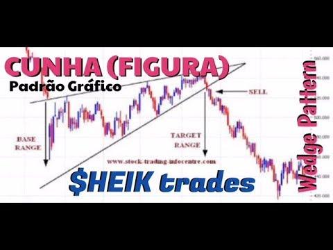 CUNHA  (FIGURA) - PADRÃO GRÁFICO (Wedge Pattern)