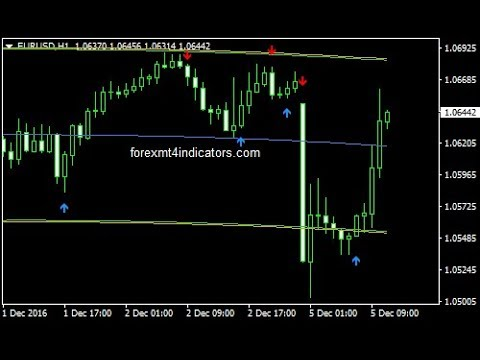 Center of gravity forex system