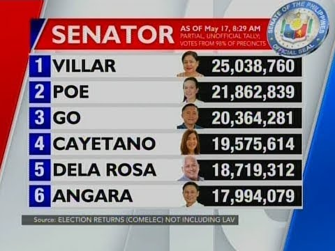 NTG: Latest partial unofficial count for Senator as of 8:29 a.m. (May 17, 2019)