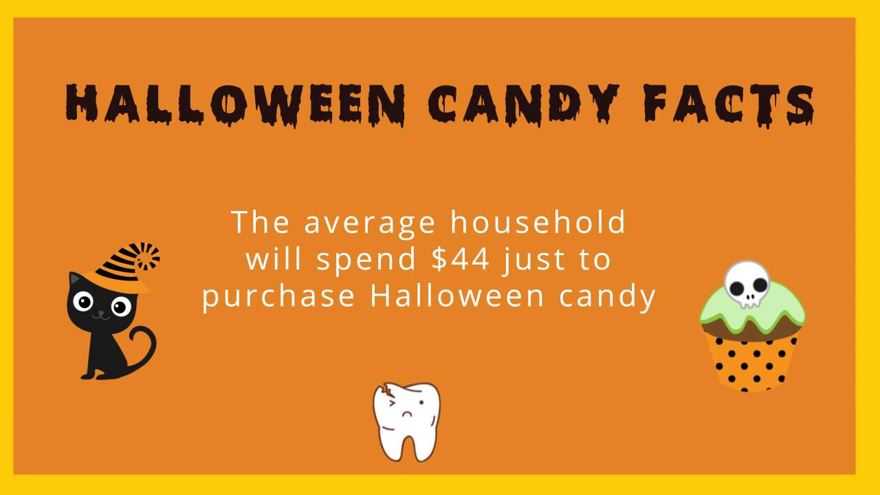 Halloween Candy Facts - YouTube