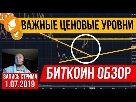 Биткоин обзор криптовалюта| Важные ценовые уровни