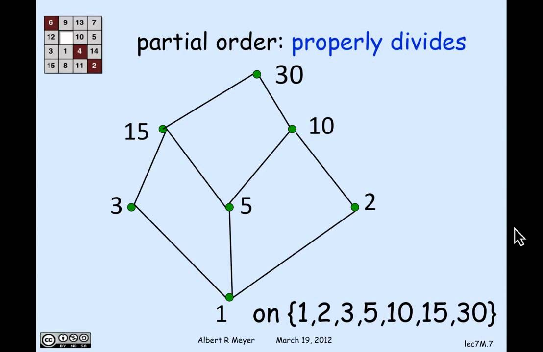 2 7 3 Representing Partial Orders As Subset Relations Video Youtube