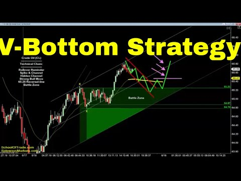 V-Bottom Trading Strategy | Crude Oil, Emini, Nasdaq, Gold & Euro