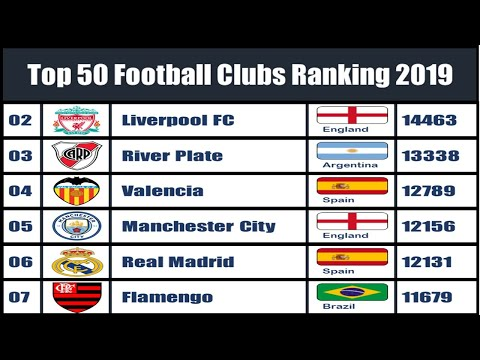Top 50 Football Clubs Ranking | 2019 | Best Football Team In The World