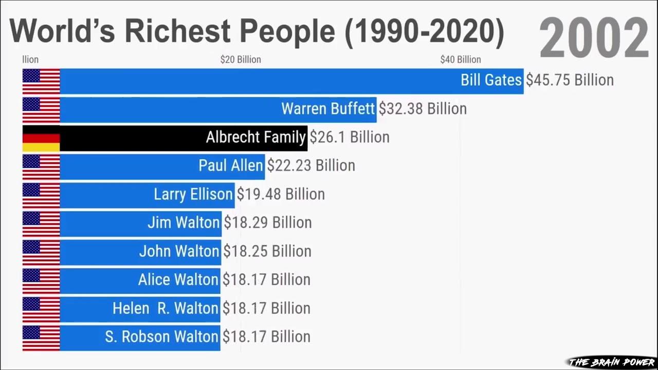 World's Richest People Ranking [1999 - 2020]