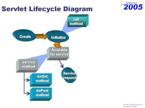 Lifecycle of a Java Servlet
