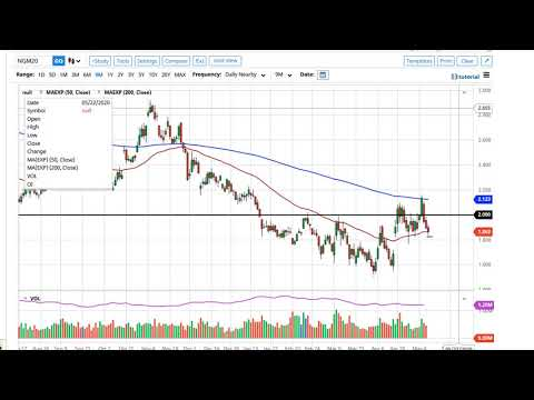 natural-gas-technical-analysis-for-may-11,-2020-by-fxempire
