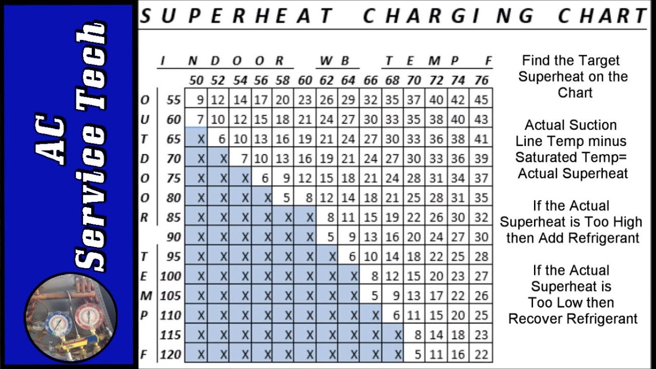 Superheat Charging Chart How To Find Target Superheat And