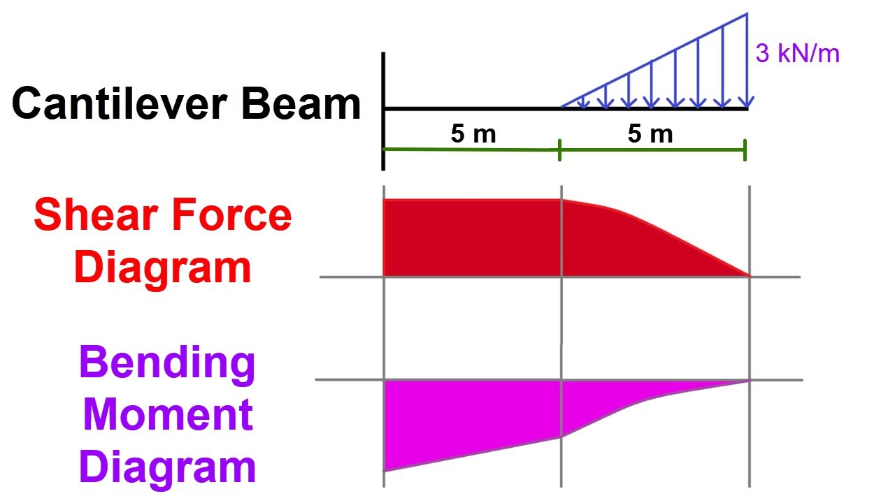 Cantilever beam Shear Force and Bending Moment diagram with Triangular load  - YouTubeYouTube