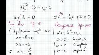Решение алгебраических уравнений