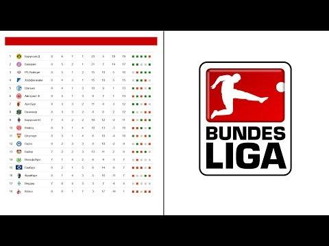 Чемпионат Германии по футболу. Бундеслига. Результаты 10 тура. Турнирная таблица. Расписание