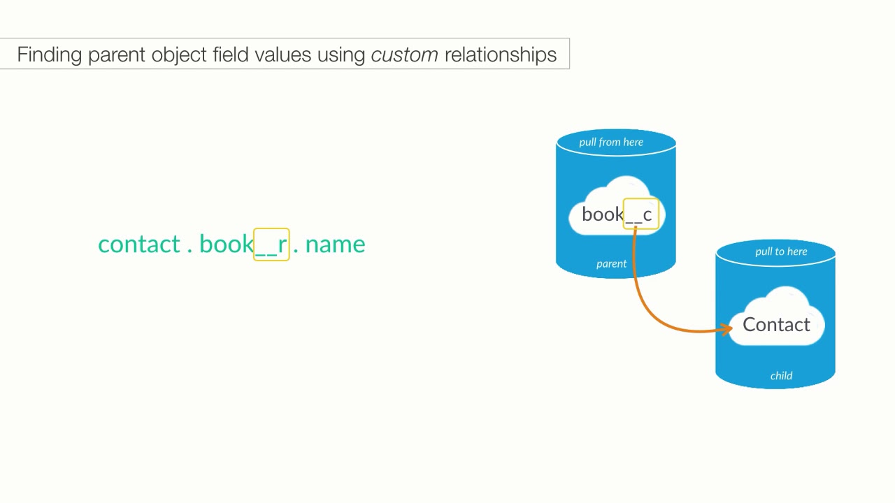 Salesforce Object Query Language - SOQL 2