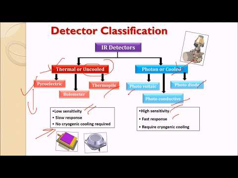Infra Red Thermal Imaging Photodetector Basics in HINDI