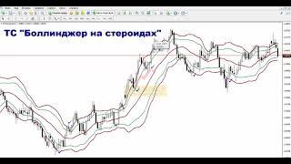 Торговые системы - Боллинджер на стероидах | Подробный разбор(, 2017-11-10T16:47:41.000Z)