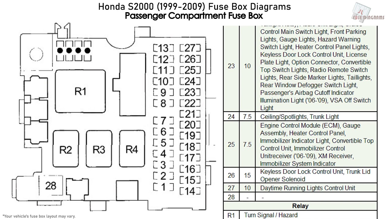 skoda felicia 1999 fuse box diagram honda s2000  1999 2009  fuse box diagrams youtube  honda s2000  1999 2009  fuse box
