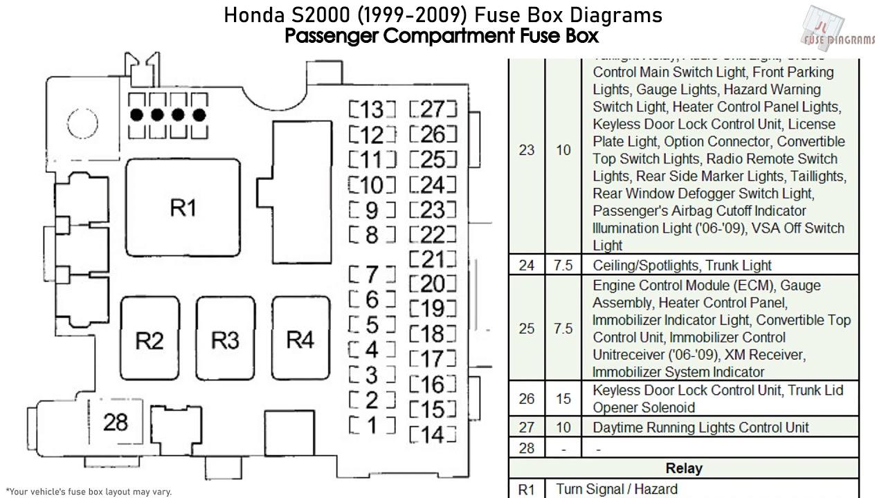 Honda S2000 Fuse Box Diagram : 2006 Honda Civic Under Dash