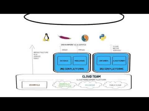 Transforming IT into a Cloud Service Provider