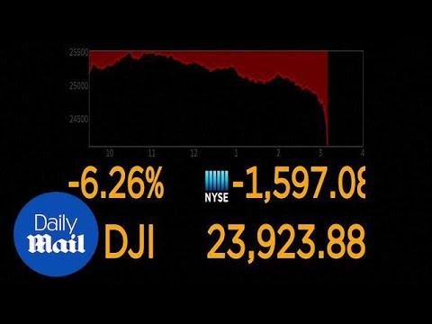 Dow Jones plummets in second week of US stock market downturn - Daily Mail