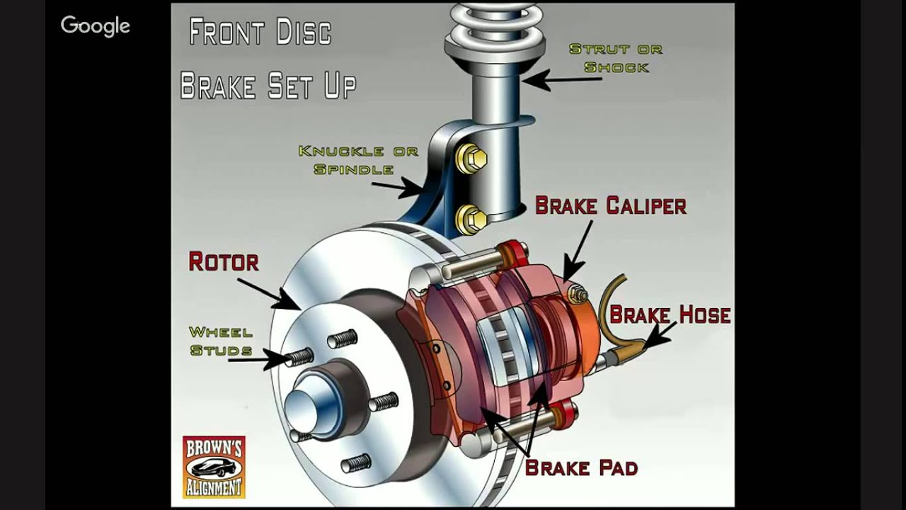 medium resolution of what parts are replaced during a disc brake job pawlik automotive repair vancouver bc