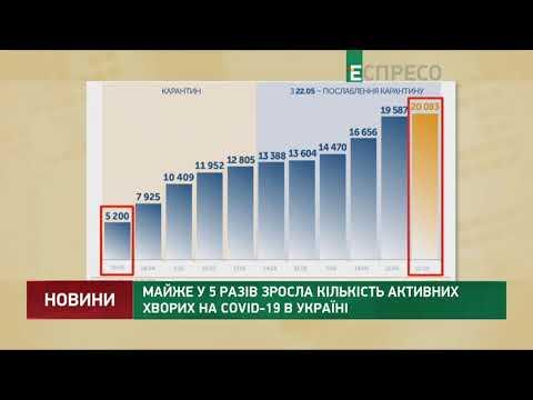 Майже у 5 разів зросла кількість активних хворих на COVID-19 в Україні