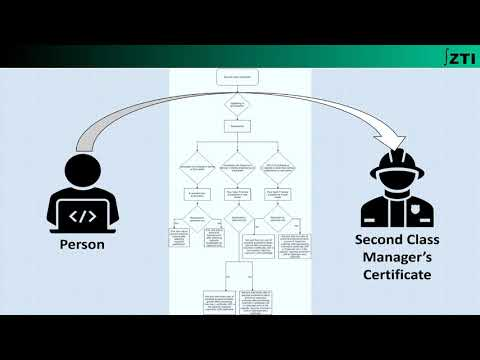 Regulation 15 With Bye-laws  (Practical Exp. Of Candidates For Manager's Certificate Exam)