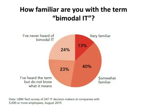 Embracing bimodal IT: Steps you should be taking today