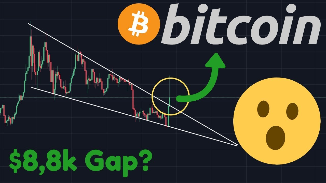 BITCOIN BREAKING OUT FINALLY, BUT WHAT ABOUT THE NEW FUTURES GAP?!?!!