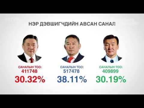 Сонгуультай холбоотой сонирхолтой тоон баримтууд