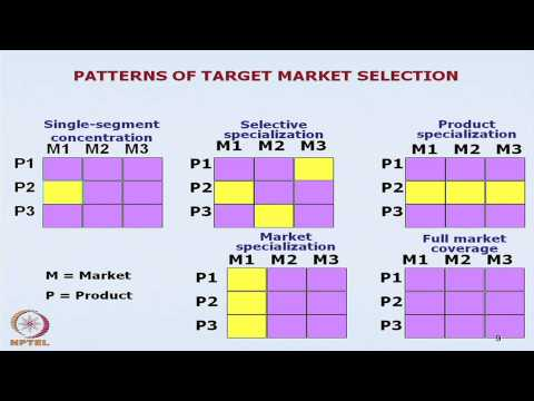Mod-03 Lec-06 Market Segmentation and Positioning (Contd.)