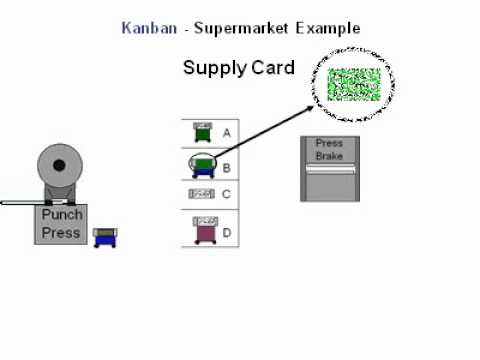 Lean Simulations: Supermarket Kanban explained in just over